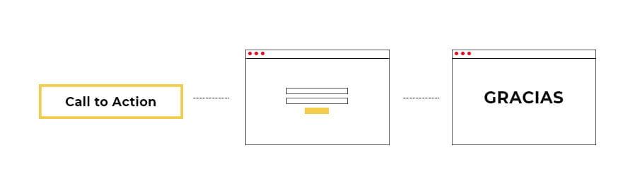 como funciona landing pages